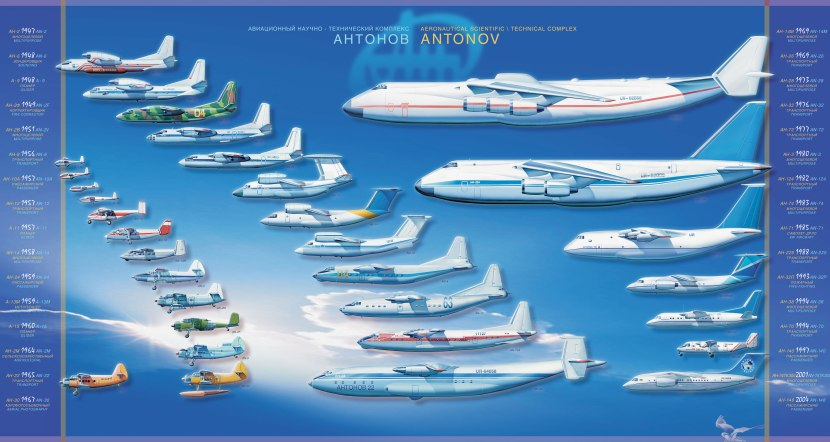 history_timeline_infographics_the_an_antonov_ukrainian_airplanes_manufacturer_and_desktop_7085x3780_wallpaper-248671-1.jpg