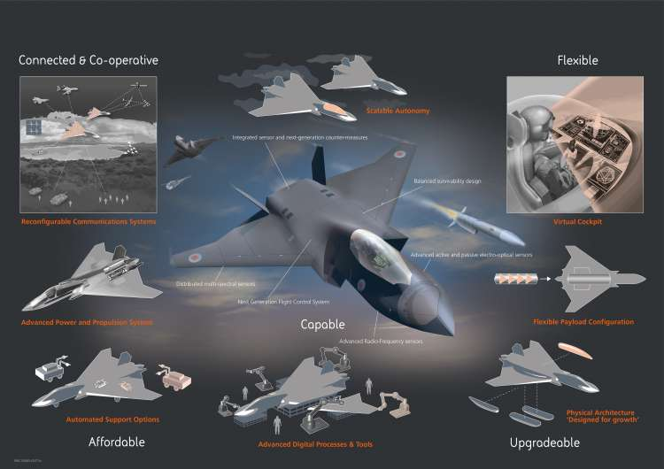 Team Tempest infographic CREDIT BAE SYSTEMS